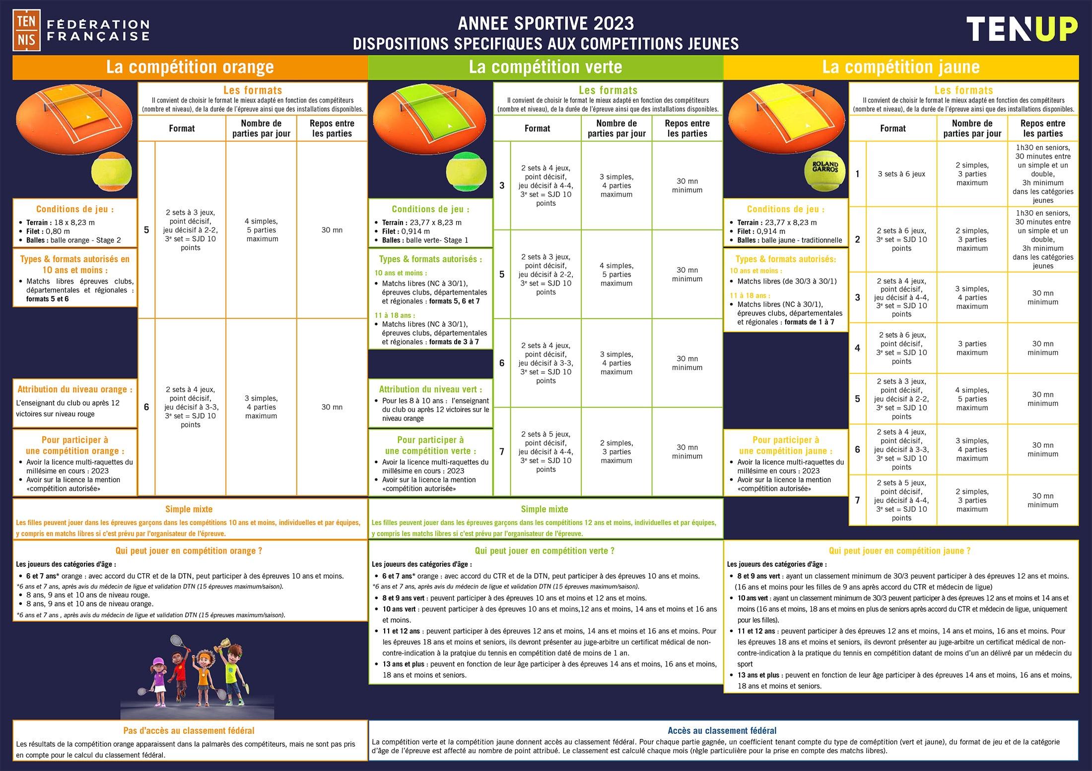 Dispositions Spécifiques Compétitions Jeunes
