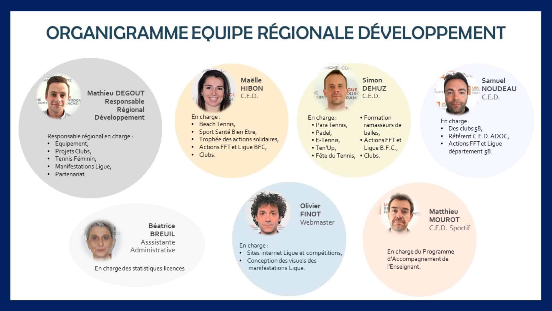 Equipe régionale de développement : Ligue Bourgogne-Franche-Comté de Tennis