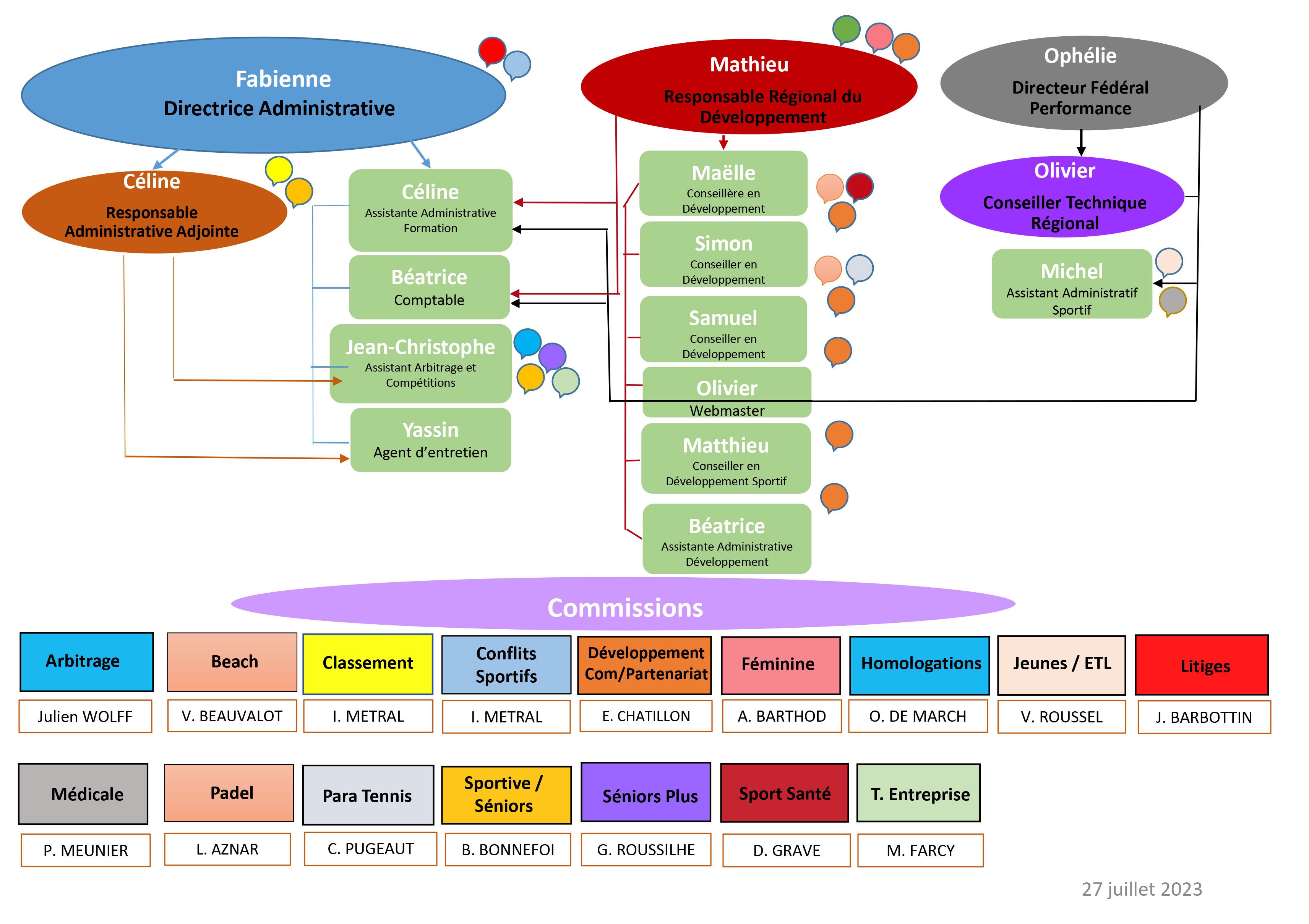 Organigramme Fonctionnel Ligue Bourgogne-Franche-Comté de Tennis