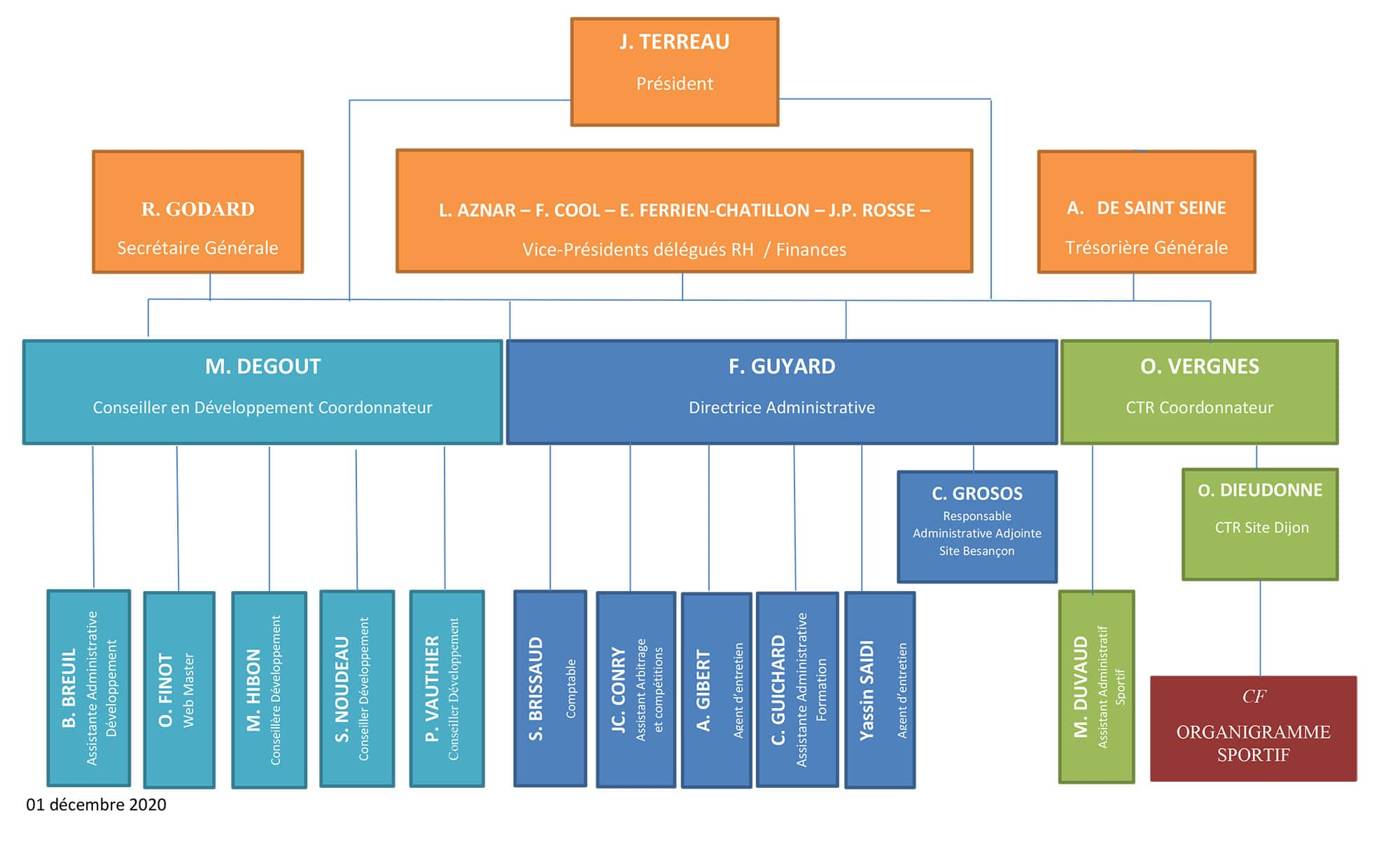 Organigramme Hiérarchique Ligue Bourgogne-Franche-Comté de Tennis