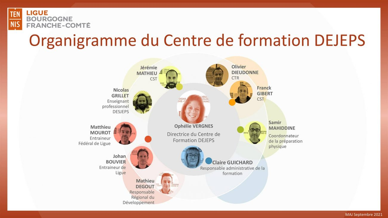 Organigramme Du Centre Formation Dejeps Ligue Bfc